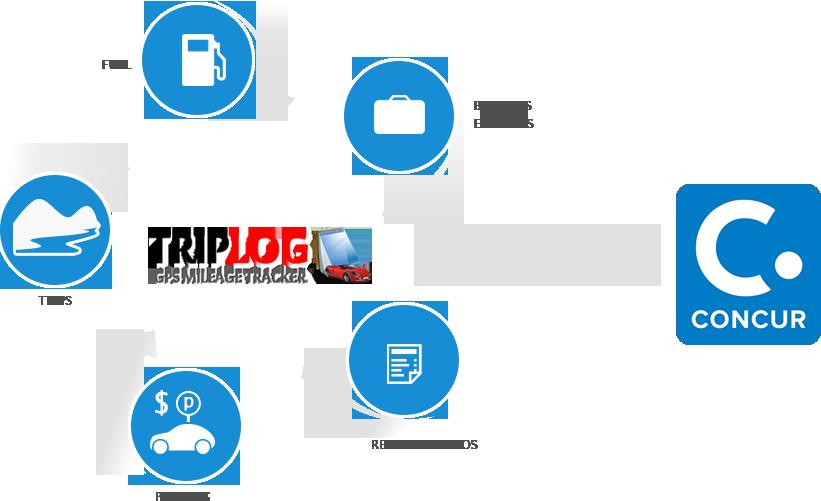 Easy Concur Mileage Log Expense Reimbursement With the TRIPLOG App