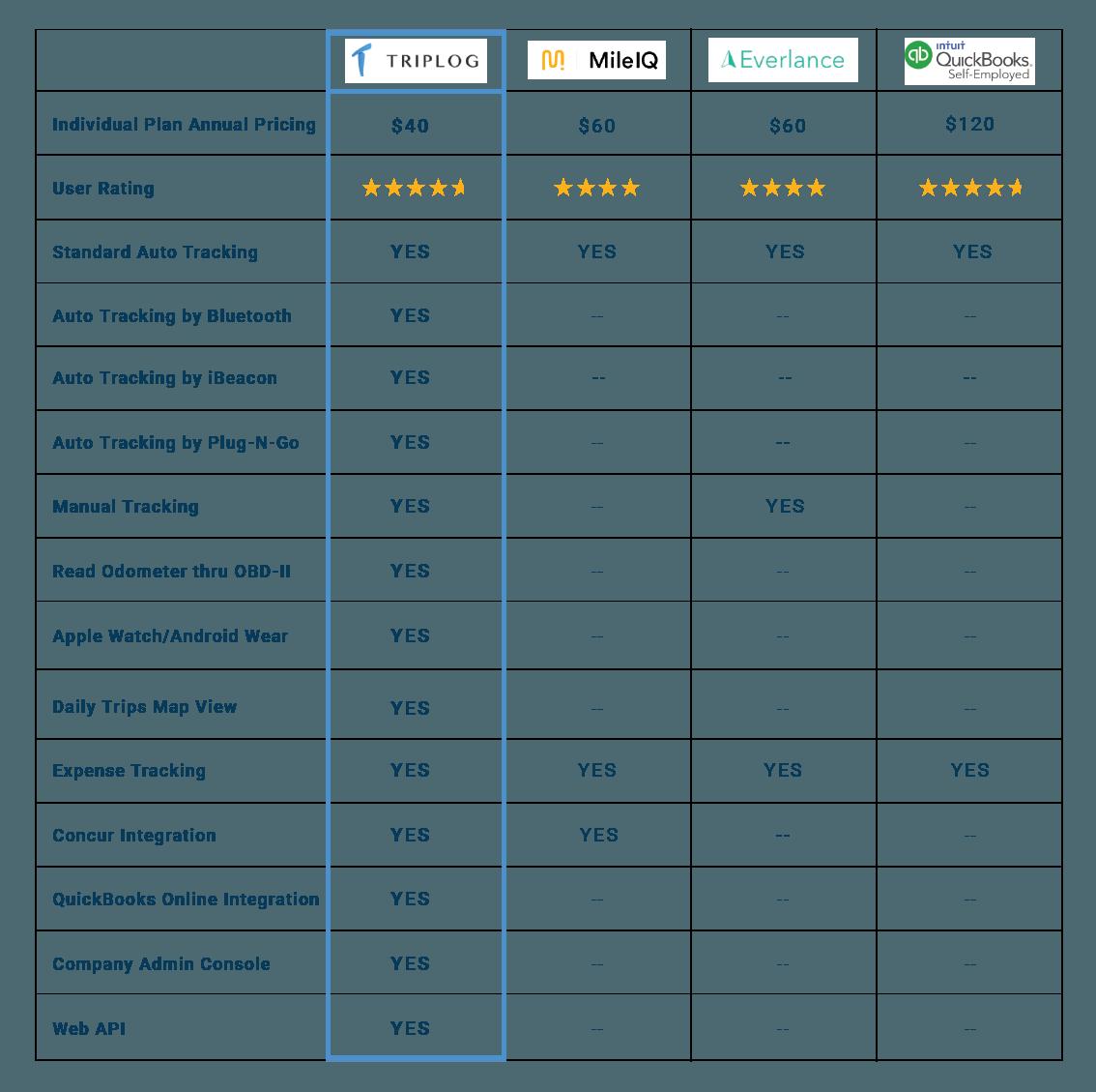 TripLog comparison chart