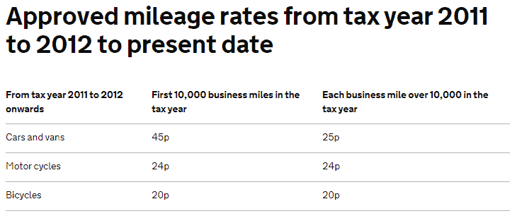 hmrc Approved mileage rates